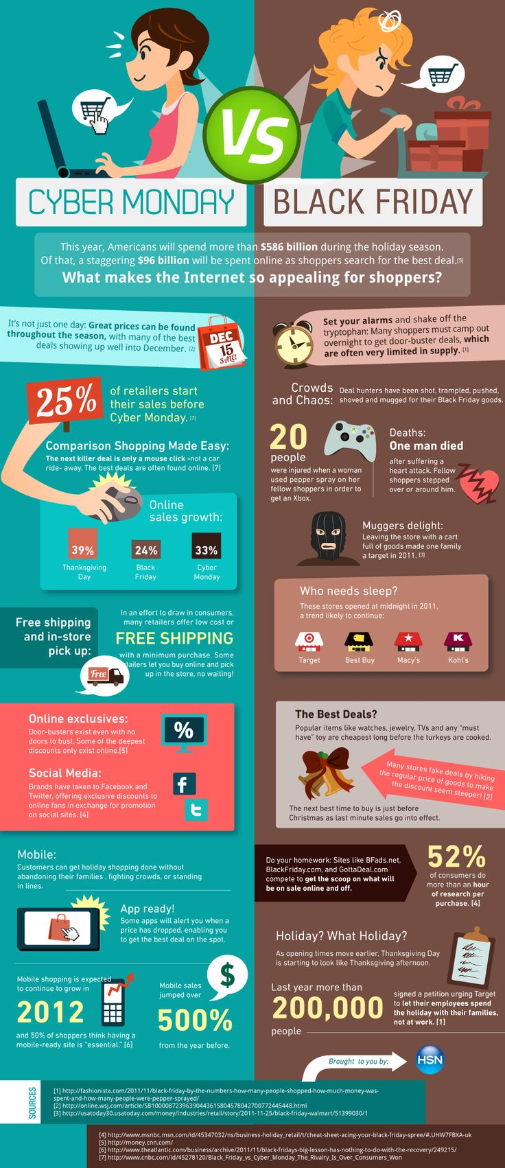 #CyberMonday growing in popularity/influence 4 holiday shopping, making up nearly 1/6 of all sales (16.4% - 96B/586B) Infographic [Black-Friday-vs.-Cyber-Monday -- 11192012] by HSN Electronics Shop via @mashable.