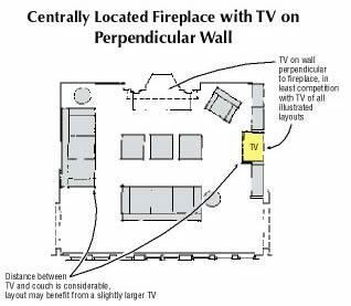 Placing The Tv On A Perpendicular Wall Makes The Fireplace