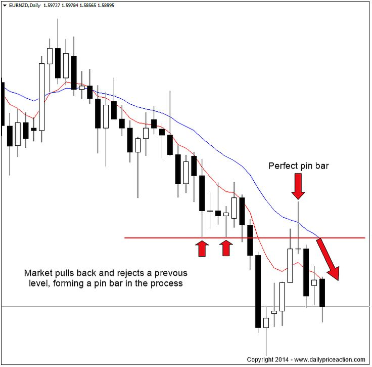 How To Get Real Time Forex Data Hawkeye Strategy – BLUM