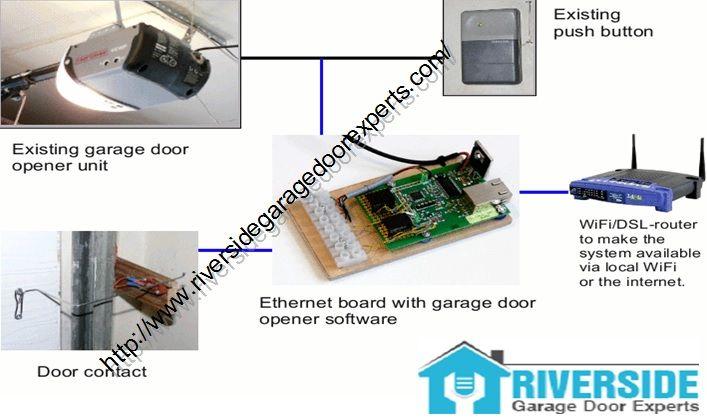 Pin by Riverside Garage Door Experts on Garage Door Opener