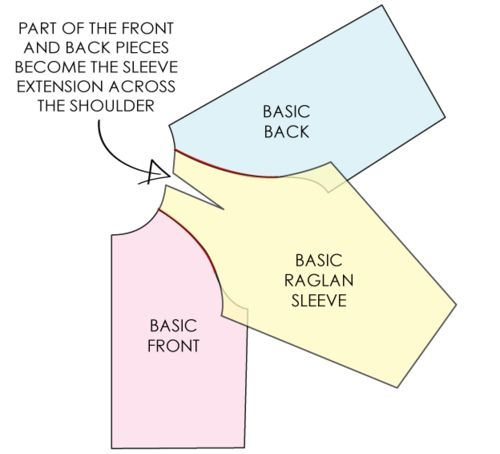 Yay! Raglan sleeve tutorial :)