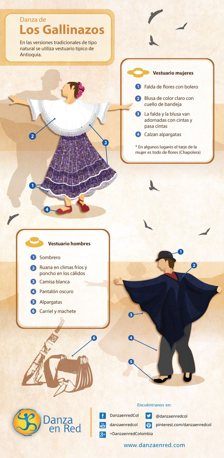 Presentamos la indumentaria de la danza de Los Gallinazos, según documentación compartida por el maestro Alberto Londoño.