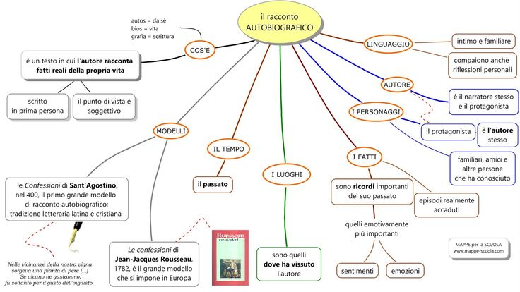 MAPPE per la SCUOLA: AUTOBIOGRAFIA