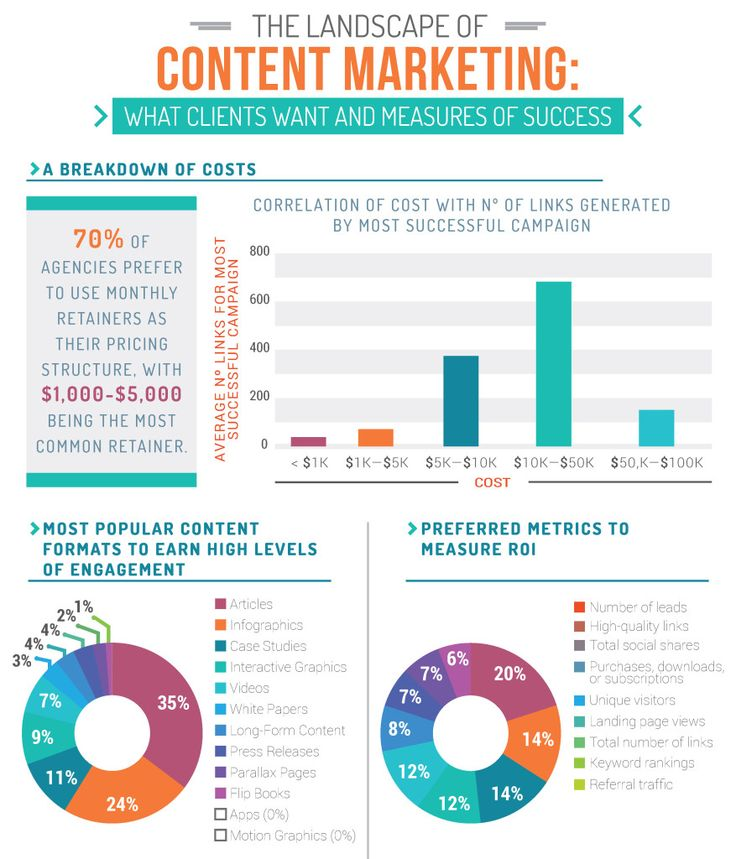 499 Best Content Marketing Strategy Images On Pinterest | Content