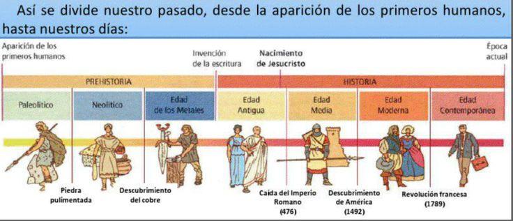 Etapas Historia