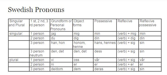 Swedish Pronouns