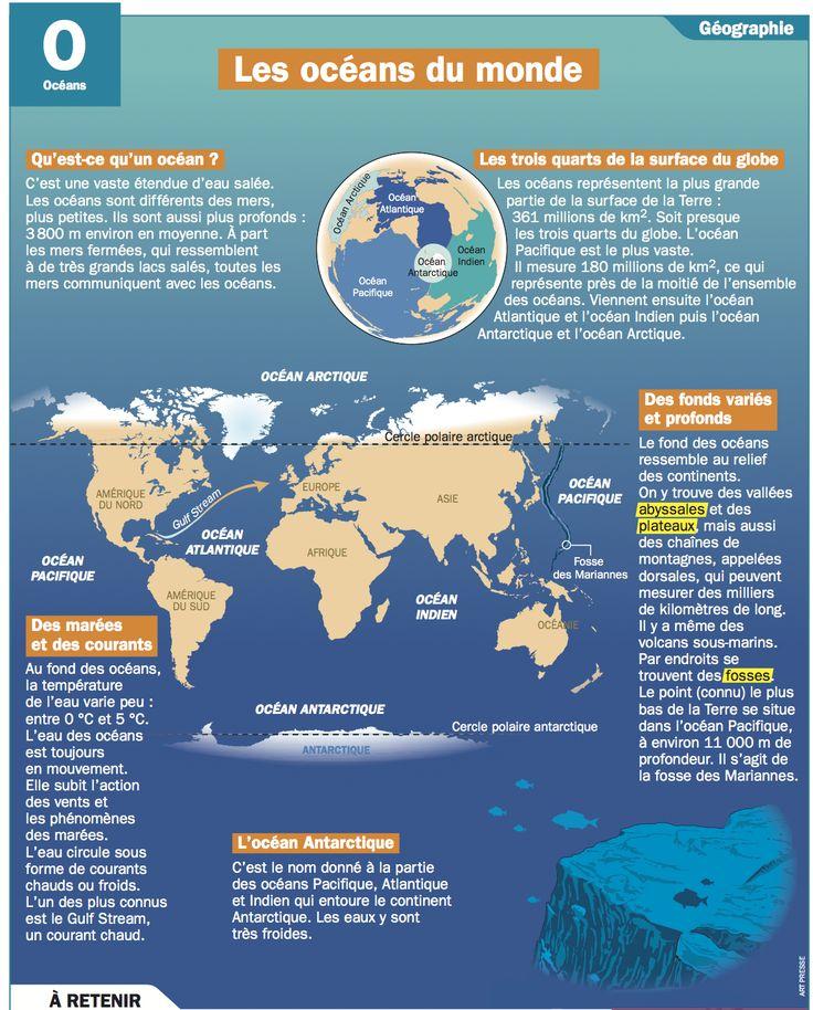 Fiche exposés : Les océans du monde