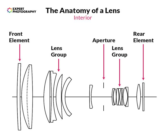The Complete Guide To Camera Lenses: Parts, Functions and