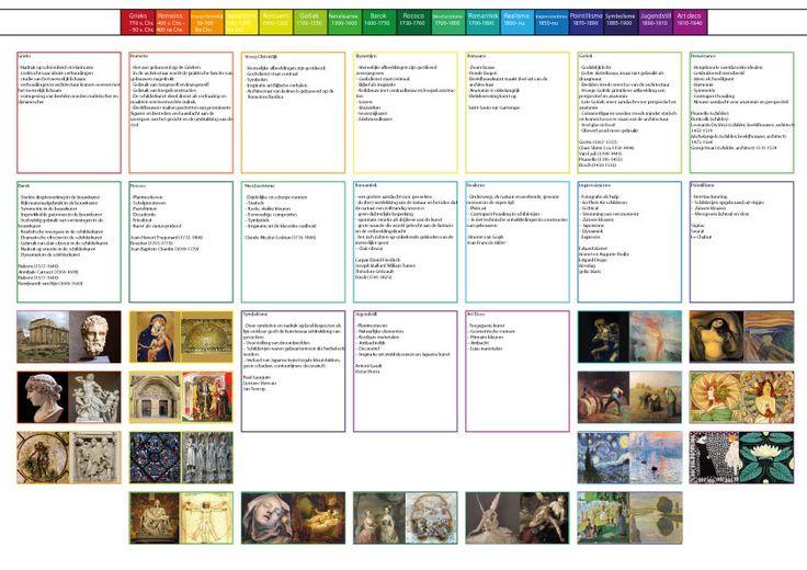 Afbeeldingsresultaat voor tijdbalk kunstgeschiedenis ...