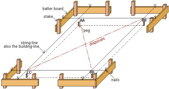establishing a building profile -How to make sure your deck, shed, building foundation is in square