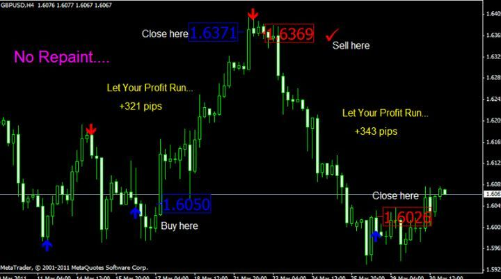 Download The Buy Sell Arrow Indicator No Repaint For Free