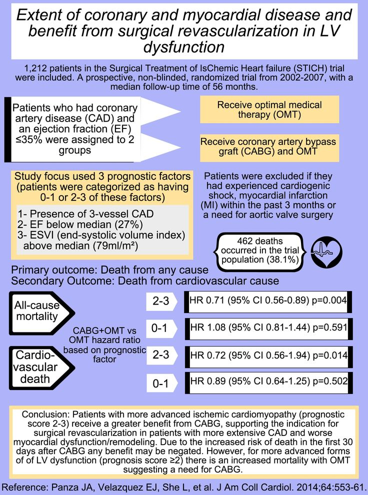 Best 17 nursing simulation images on pinterest nursing cabg vs omt in lv dysfunction websitecardiothoracic surgery cardiologyeducationnursingbreastfeedingtraininglearningonderwijs fandeluxe Gallery