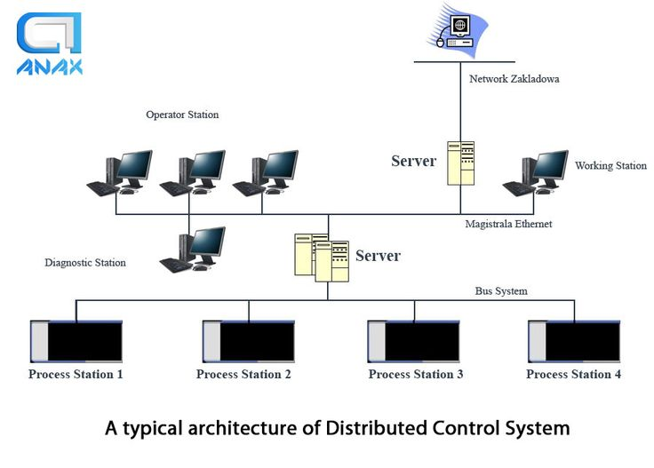 A typical architecture of #Distributed #Control #System