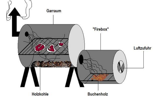 die besten 25 smoker bauen ideen auf pinterest outdoor handy r ucherofen bauen und ziegel. Black Bedroom Furniture Sets. Home Design Ideas