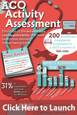 Infographic: ACO Activity Assessment Tracks Launch of Accountable Care Organizations « Healthcare Intelligence Network