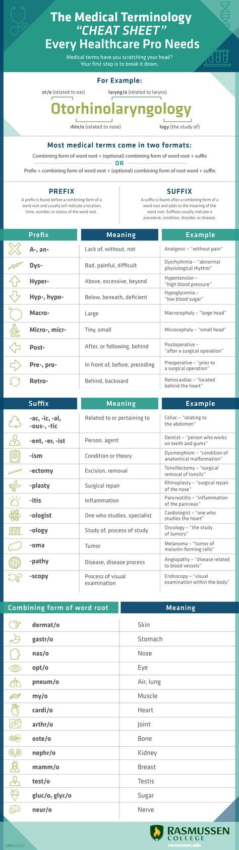 Feeling overwhelmed with complicated medical terms? Use this cheat sheet to  master even the trickiest of terms.