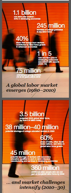 Global Job Market (Mc Kinsey ...