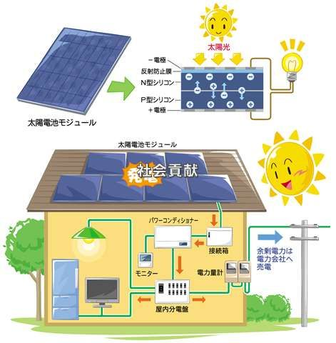 日本eリモデル リフォーム、室内リフォーム、屋根リフォーム、外壁リフォーム、エクステリアリフォーム、オール電化、エコキュート、IHクッキングヒーター、床暖房、食器洗い乾燥機、太陽光発電