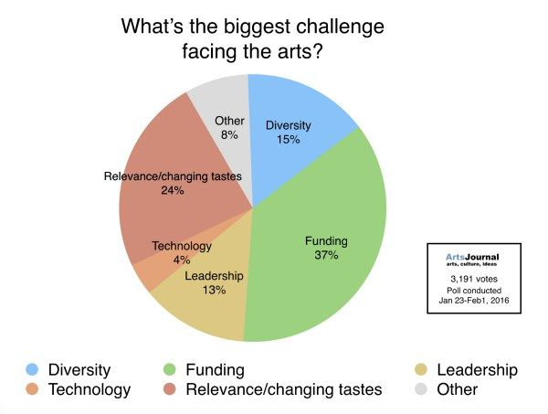 #Funding, #diversity, and #relevance were all cited as areas for concern facing the #Arts in recent poll http://snip.ly/ESQS via @AJDoug