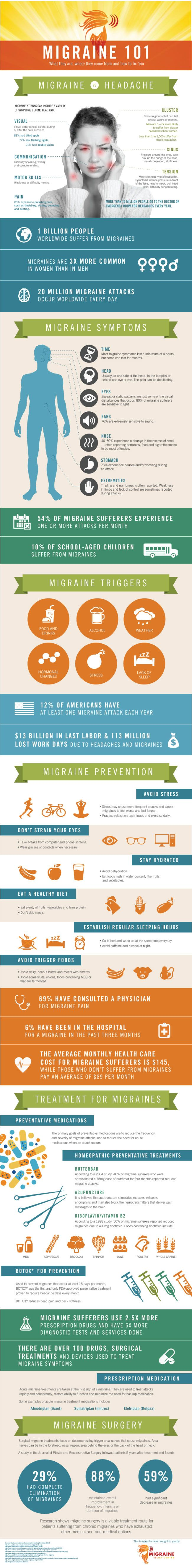 Migraine 101: What They Are, Where They Come from and How to Fix 'em