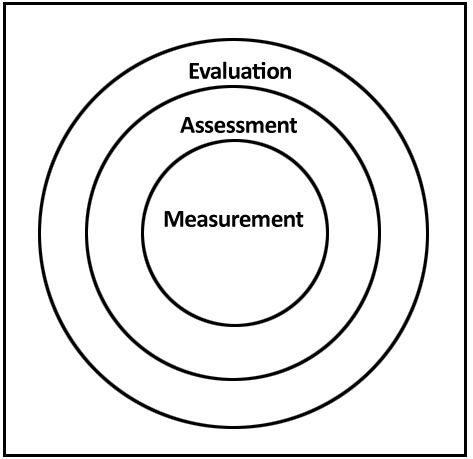 Importance of continuous and comprehensive evaluation