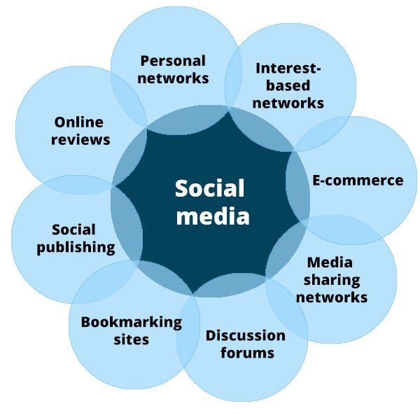 """SOCIAL MEDIA - 8 different types of social media and how each can benefit your business. #socialmedia""""."""