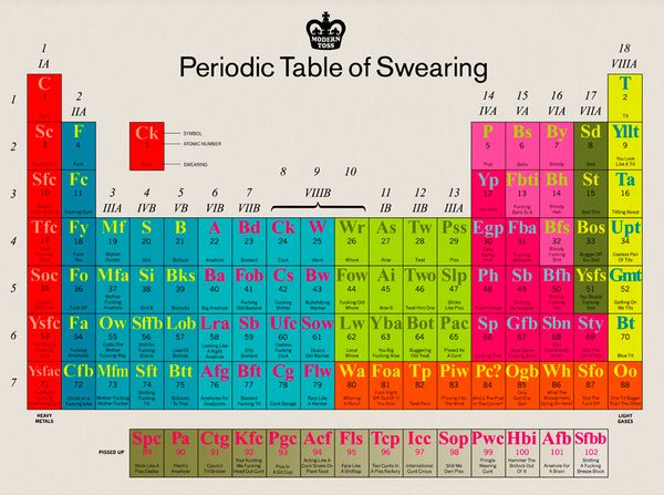 32 best Periodic Tables of Awesomeness images on Pinterest - copy periodic table of elements quiz 1-18