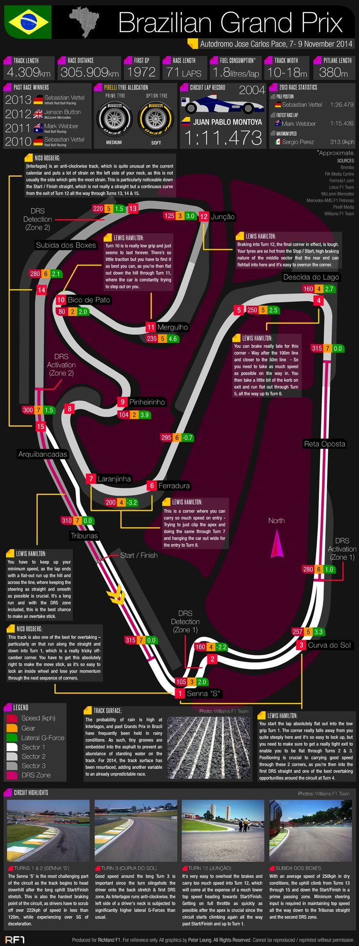♠ Grand Prix Guide – 2014 Brazilian Grand Prix #F1 #Infographic #Data