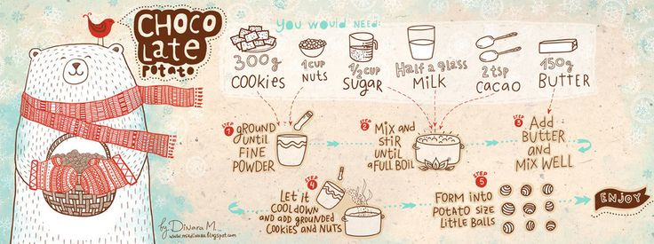 Chocolate Potato --> 300g cookies + 1c. nuts + 1/2c. sugar + 4oz. milk + 2tsp. cacao + 150g butter
