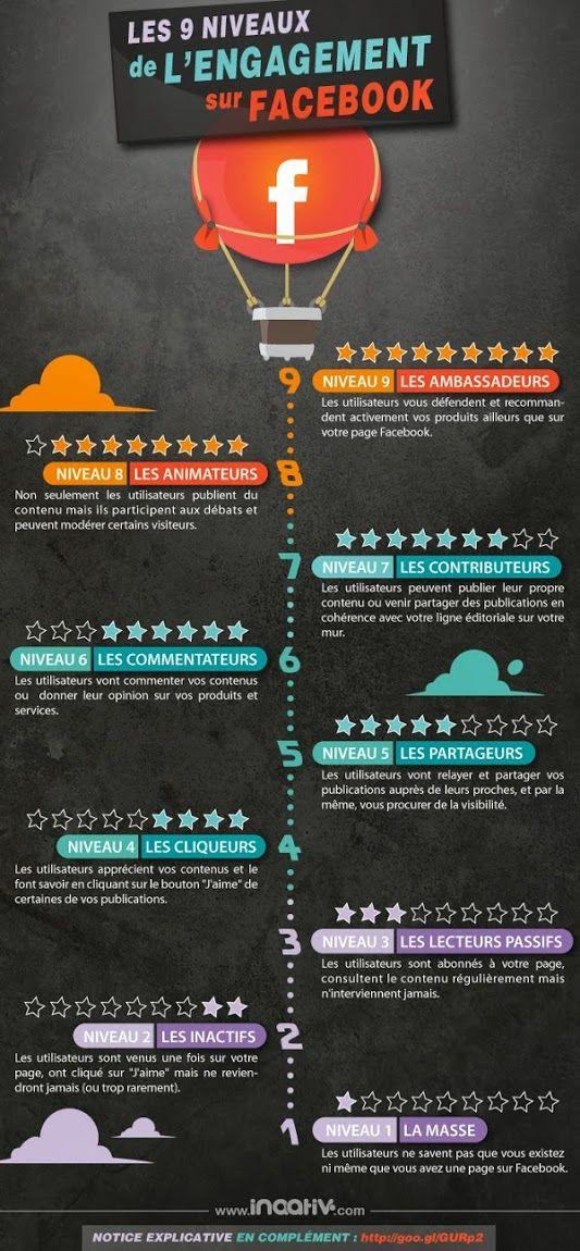 Les 9 niveaux d'engagement sur #facebook