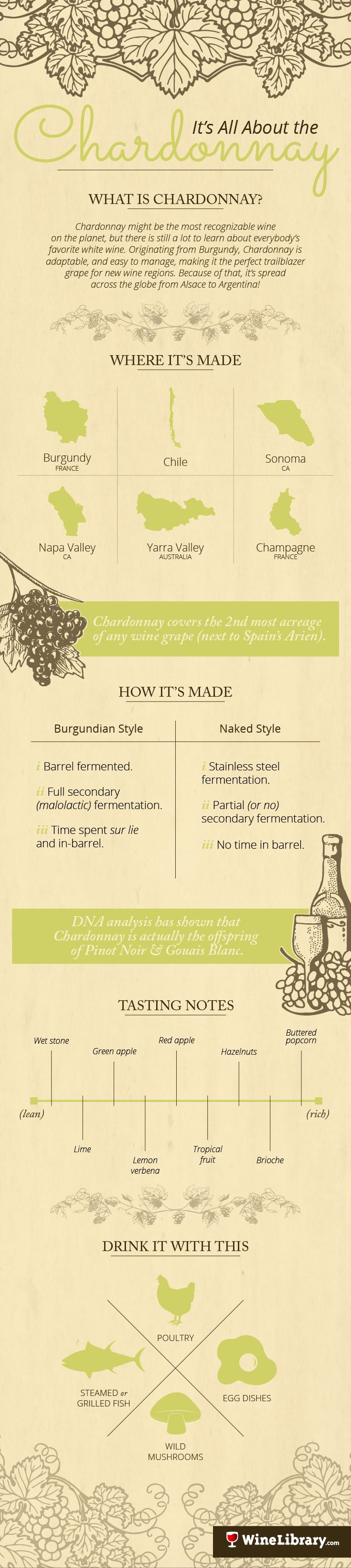 There is a lot to learn about Chardonnay! Test your knowledge of the world's…