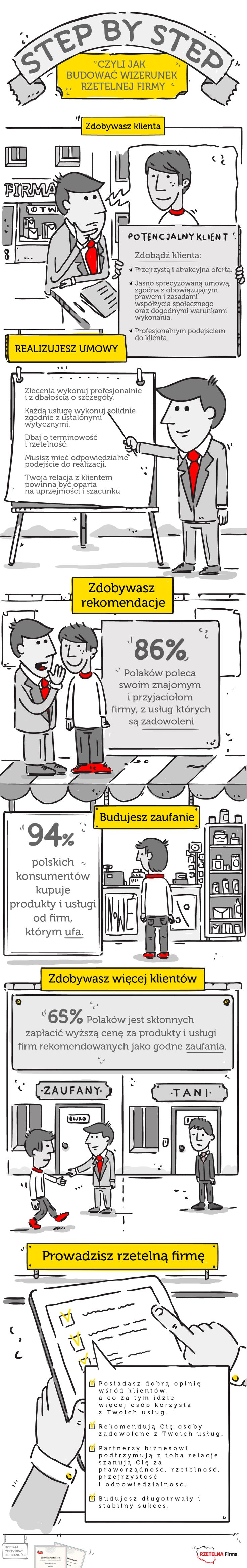 Ważne, by dbać o swój wizerunek i.. własną historię. Jak pokazują nasze dane 94% polskich konsumentów kupuje produkty od firm, którym ufa, a 86% jest skłonnych polecić dobre produkty i usługi. Pamiętajcie, że na historię swojej firmy pracuje się każdego dnia, a wpływ na nią ma każdy jeden kontakt z Klientem, każda jedna transakcja.
