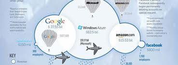 Cloud Computing Landscape http://www.arcadianlearning.com/training/cloud-computing/