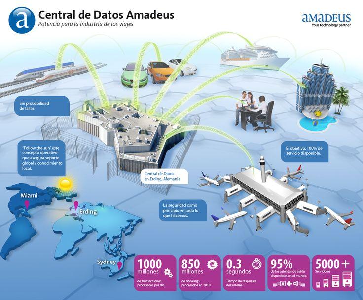 Centro de Datos Amadeus. #infografia.