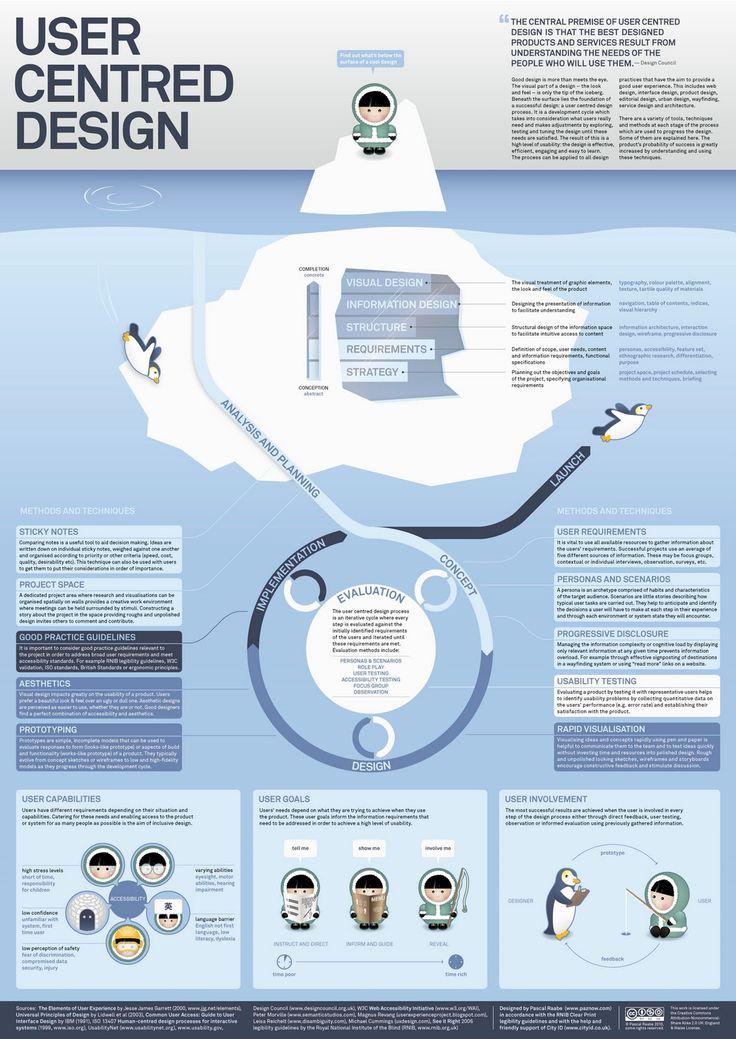 User Centred Design #UCD. La importància de centrar el disseny en l'usuari #infografia via @jazzpazz