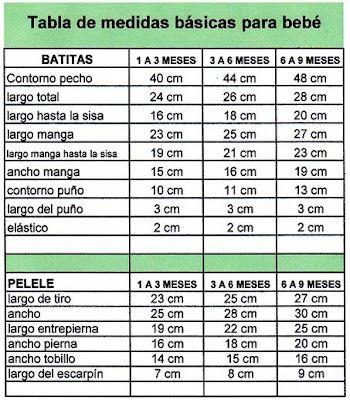 Tejido Facil: Tabla de medidas básicas para bebés :) (súper útil)
