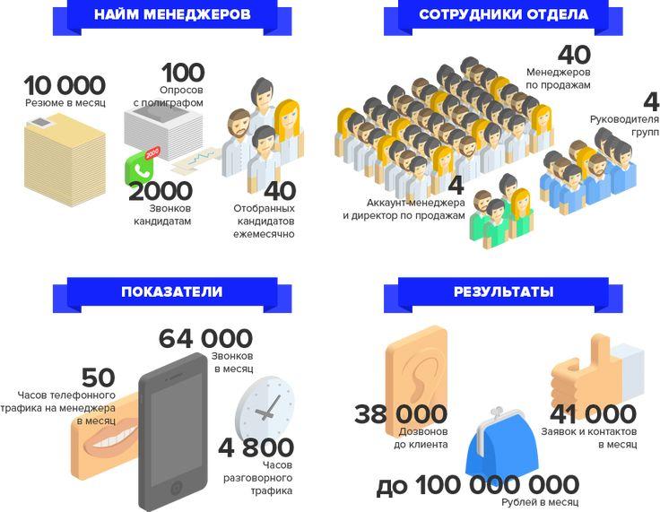 Отдел продаж за 60 дней - практикум построения продаж | Бизнес молодость | Официальный сайт