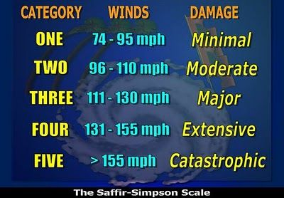 Saffir-Simpson Scale of hurricane classification.