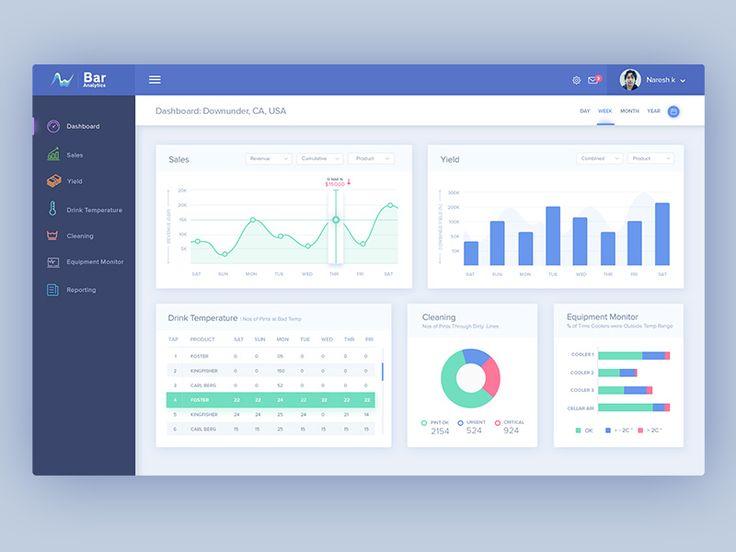 Bar Analytics: Dashboard Design by Naresh Kumar