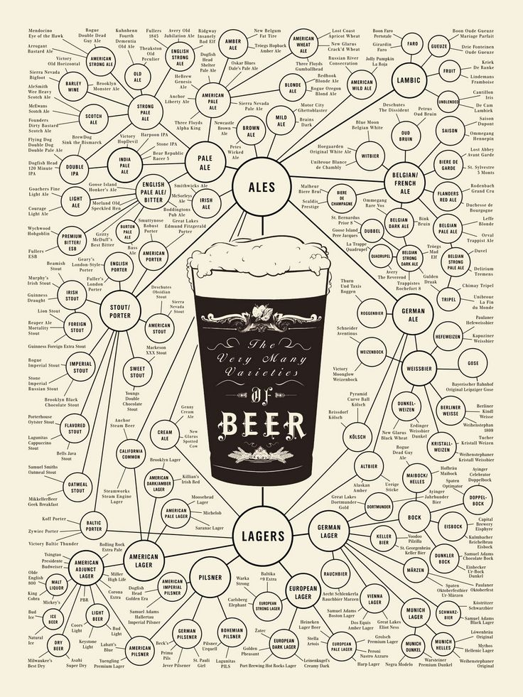 Mark Dredge - Beer: Beer Style: Does it Matter?