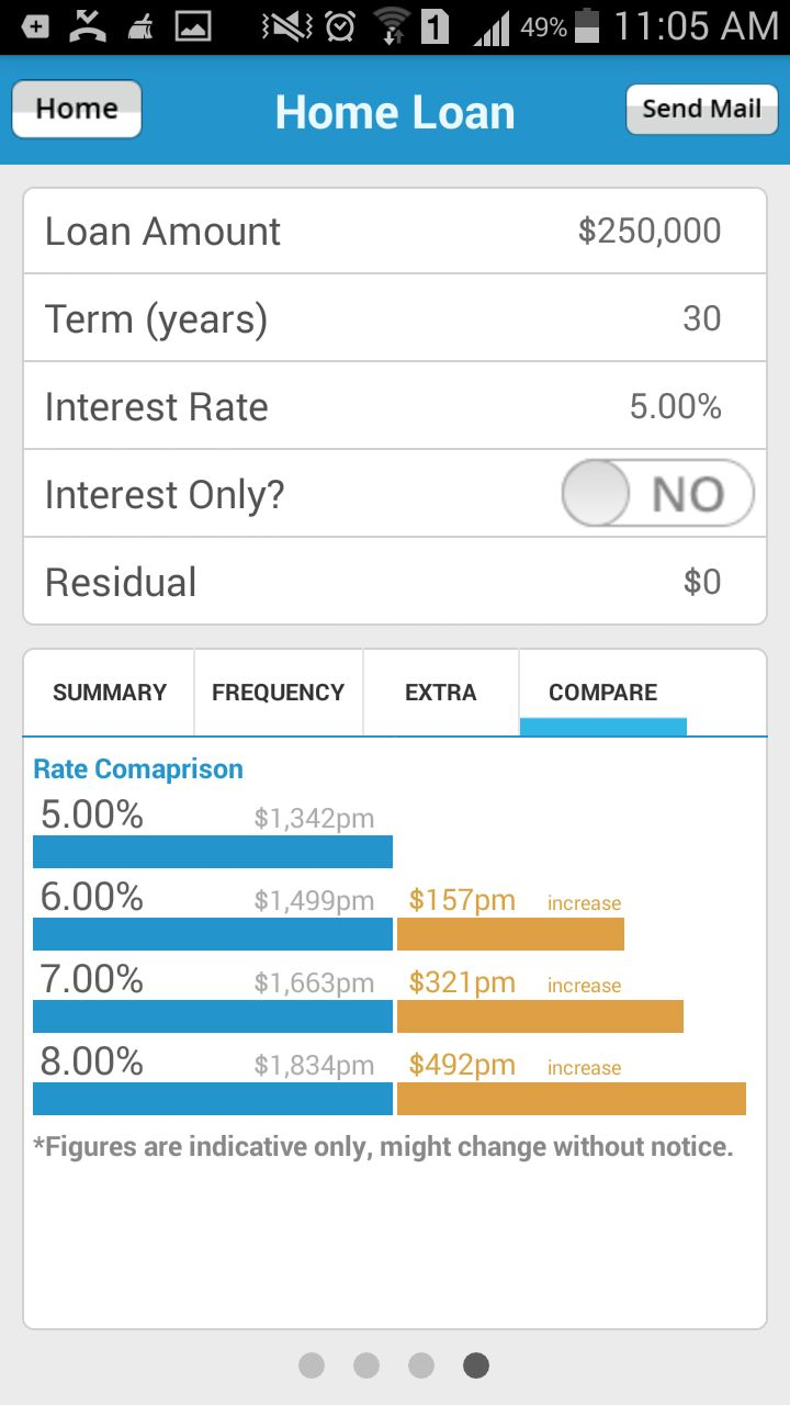 #LoansDirect #HomeLoanCalculator app lets you compare the various interest rates so as to find the estimate value of the interest to be paid.