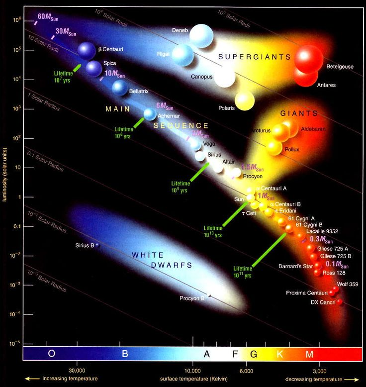 One of the most fundamental plots in astronomy. - http://blog.galaxyzoo.org/category/galaxies-101/