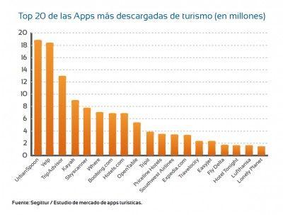 Las 20 apps más descargadas de turismo #Infografía #Turismo