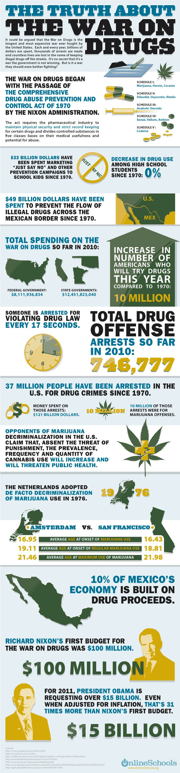 an overview of the war on drugs in america Have we lost the war on drugs president richard nixon declared a war on drugs in the direct monetary cost to american taxpayers of the war on drugs.