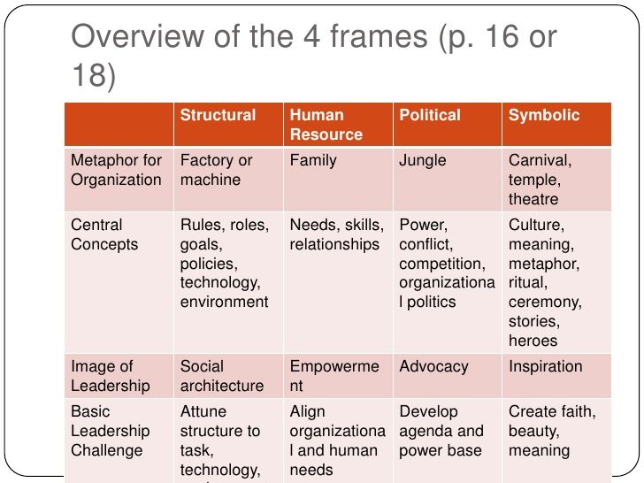 explain the four organizational frames Their four frames view organizations as factories, families, jungles, and theaters or temples: the structural frame : how to organize and structure groups and teams to get results the human resource frame : how to tailor organizations to satisfy human needs, improve human resource management, and build positive interpersonal and group dynamics.