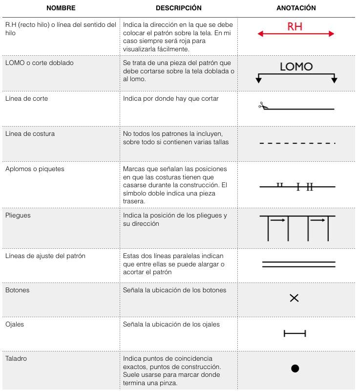 Interpretar símbolos de los patrones, marcas y señales. | Mama ...