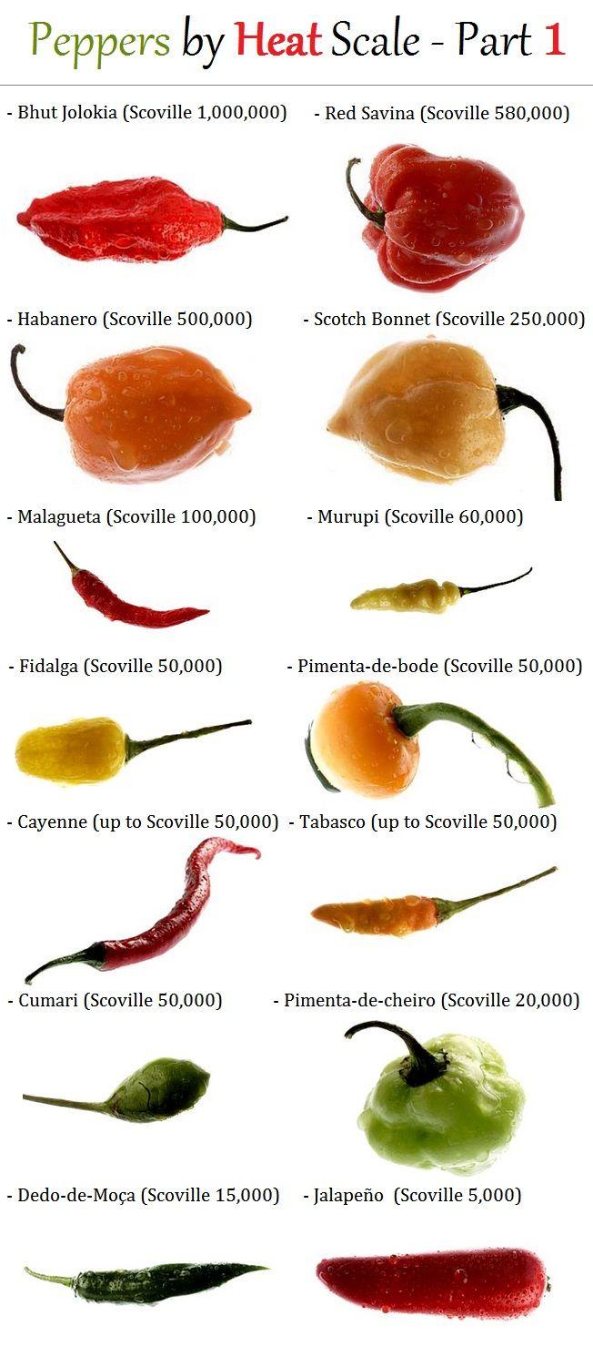 Pepper heat scale