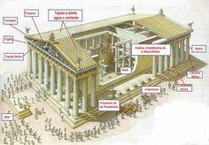 Aquí tenéis un vídeo sobre el Partenon. Os pongo los minutos que os recomiendo ver y luego me contáis cual era su contenido: En...