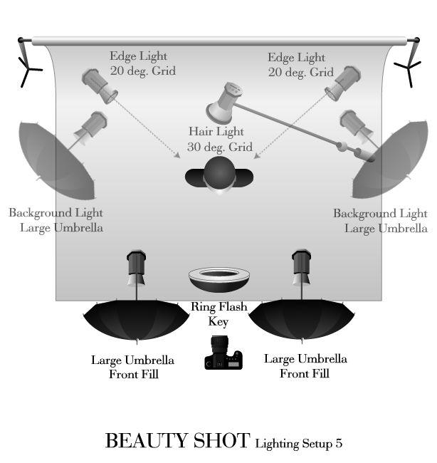 Portrait Lighting Diagram: Beauty Lighting Diagram. Setup 5.