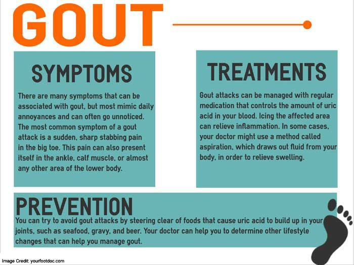Cure Flare-Ups: Gout Remedy Report by Joe Barton
